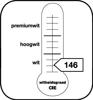 Aanduiding van de graad van witheid CIE 146