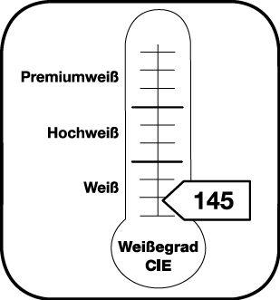 Angabe des Weißegrades CIE 145
