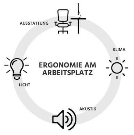 Ergonomie am Arbeitsplatz betrifft die Bereiche Ausstattung, Klima, Licht und Akustik